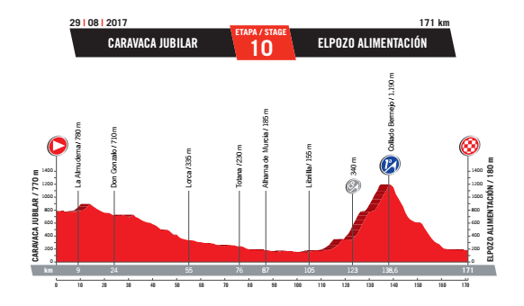 10ª Etpa Vuelta Ciclista España. Carava-El Pozo, Alhama de Murcia